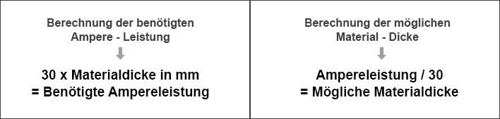 Formel für Ampere